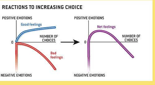 Flere valg gir mer stress