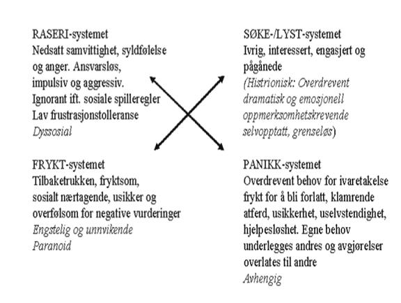 Grunnleggende emosjonelt styringssystem